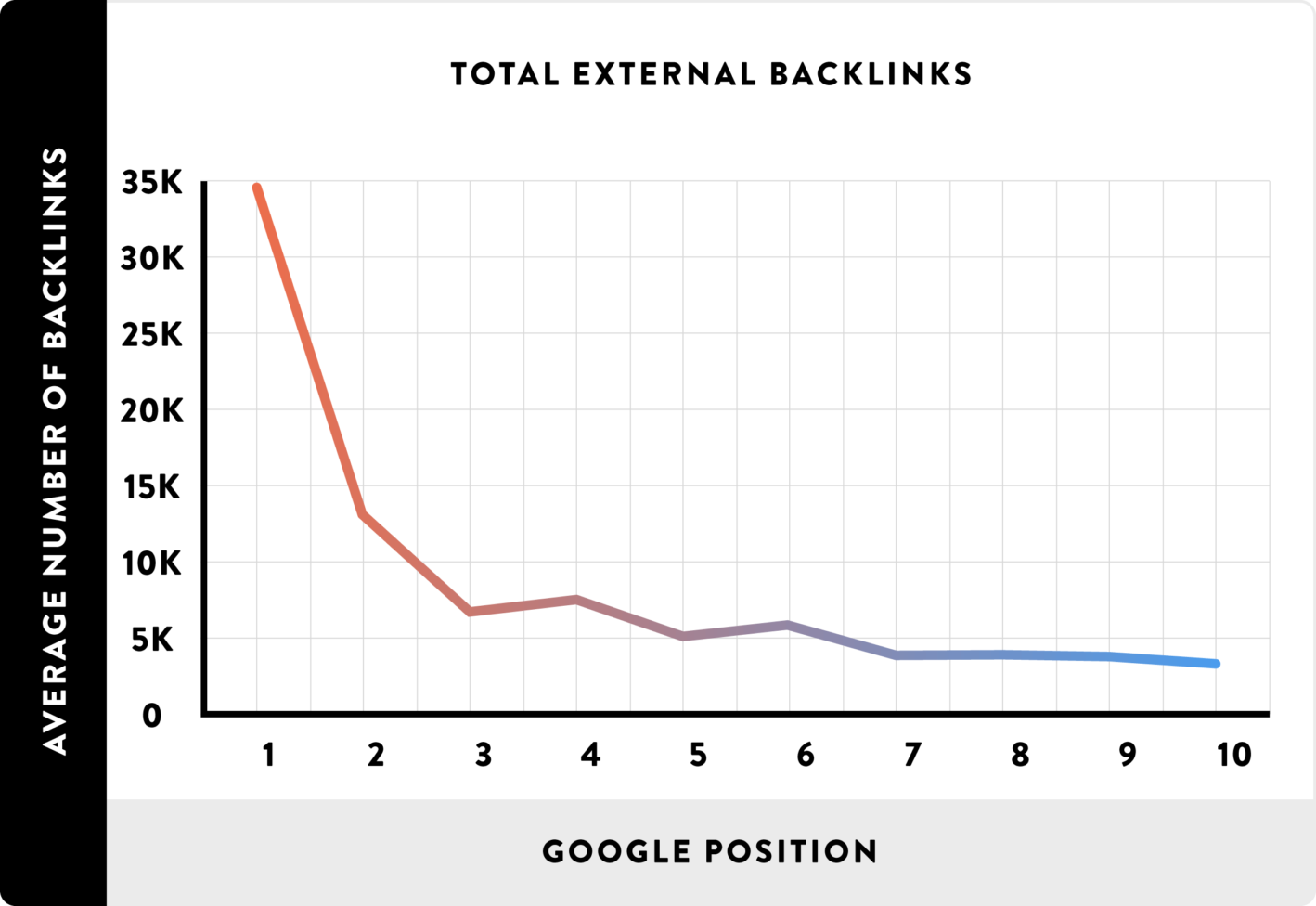 Backlinks matter! The more backlinks to your website, the higher you rank.