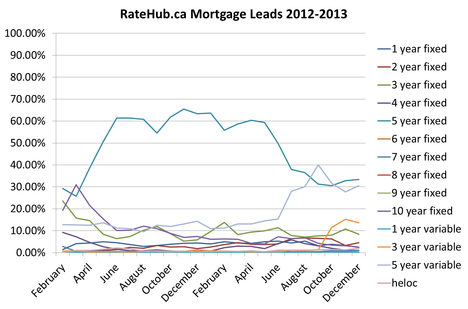 3. RateHub Mortgage Leads 2012-2013
