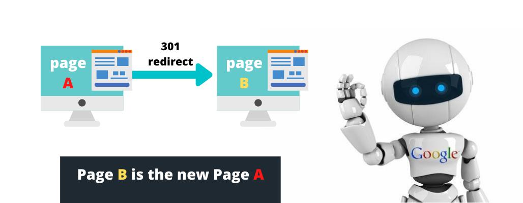 301 Redirect Description