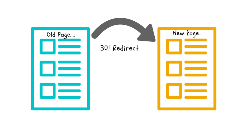 301 Redirects for your real estate website