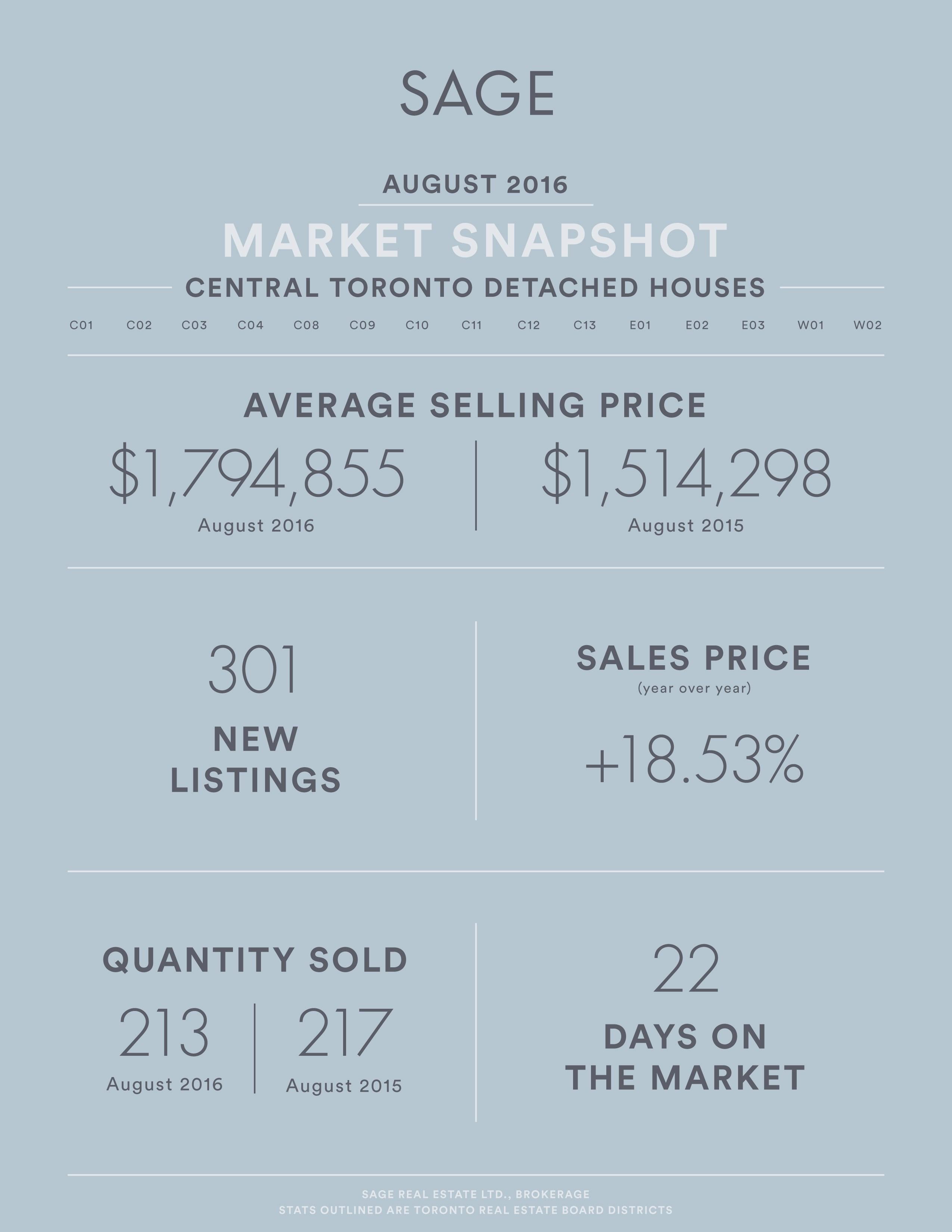 Sage Real Estate LTD Brokerage - Toronto Market Snapshot August 2016