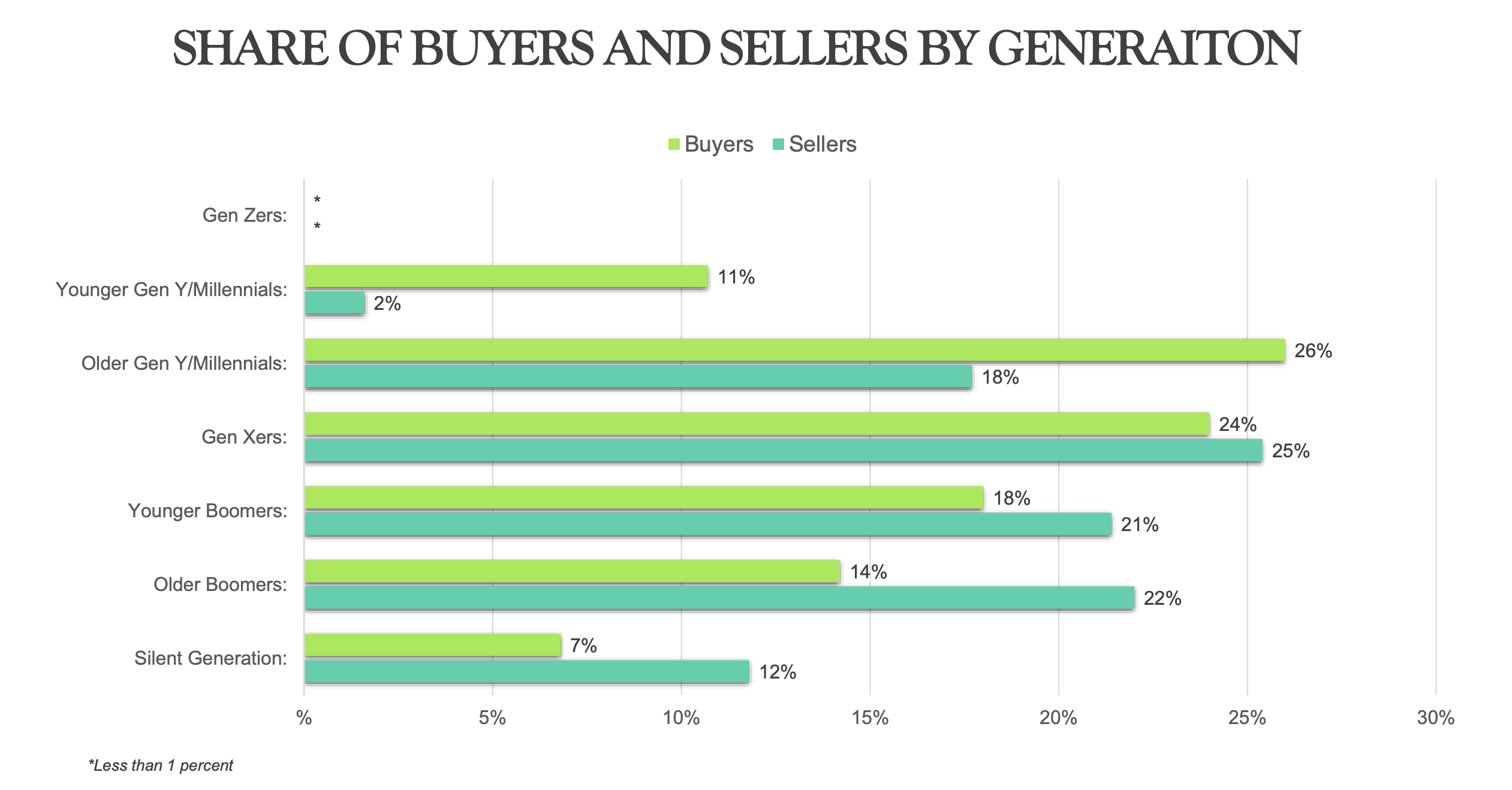 Millennial homebuyers make up over 30% of all real estate transactions