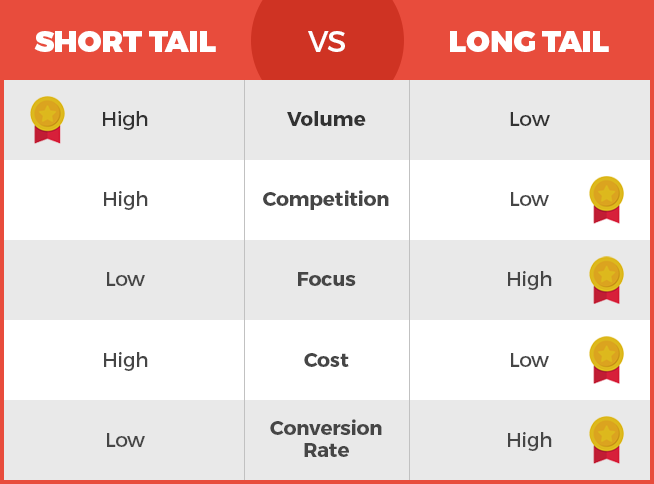 Short Tail vs. Long Tail Keywords for Real Estate SEO