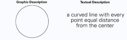 Circles - description and visual