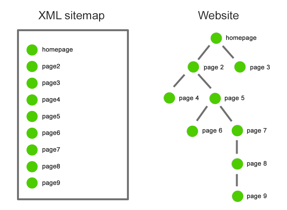 XML Sitemap for real estate websites