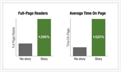 Buffer's Story vs No Story Test
