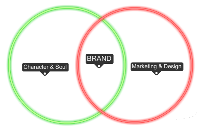 Character & Soul + Marketing & Design = Brand